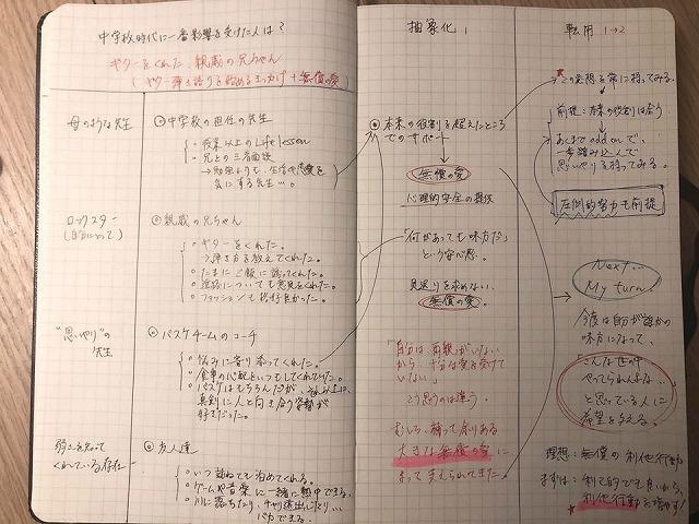 自己分析ノート