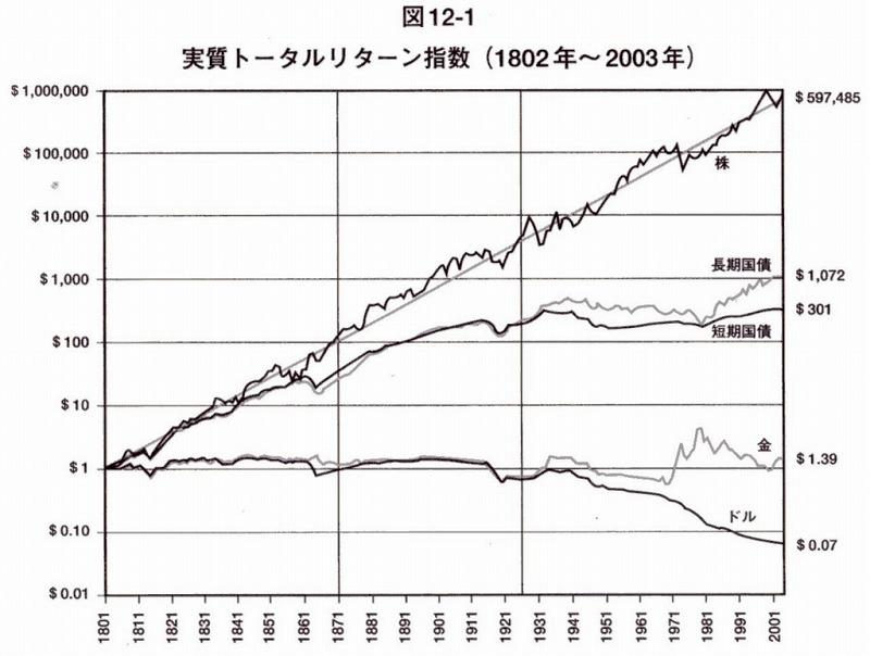 過去200年のデータ