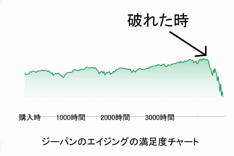 エイジングと満足度グラフ