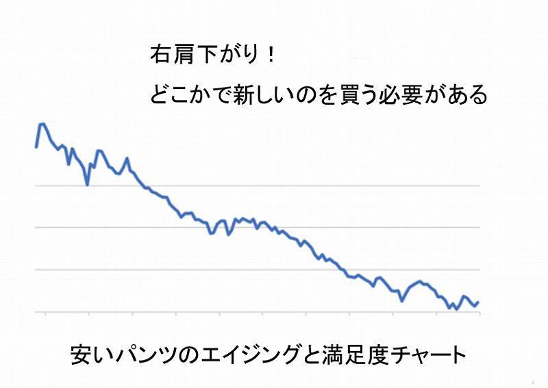 エイジングと満足度グラフ2